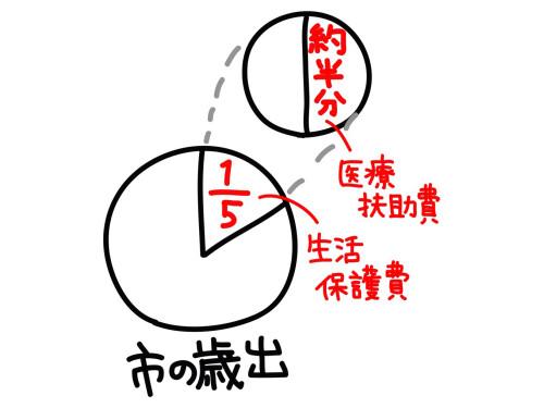 えっ・・・もしかして、東大阪市の医療扶助費、高すぎ?