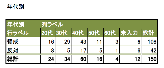 report (2) 年代別