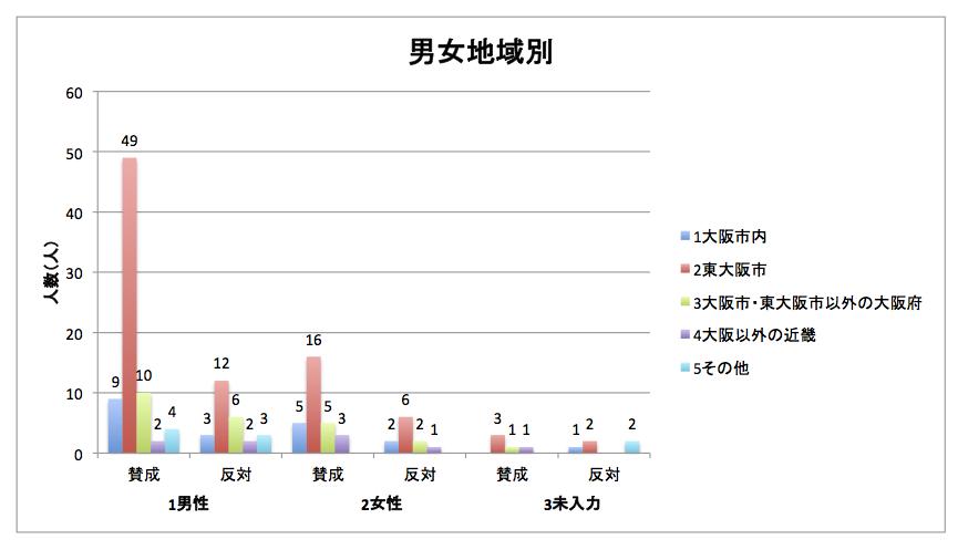 report (2) 男女地域別
