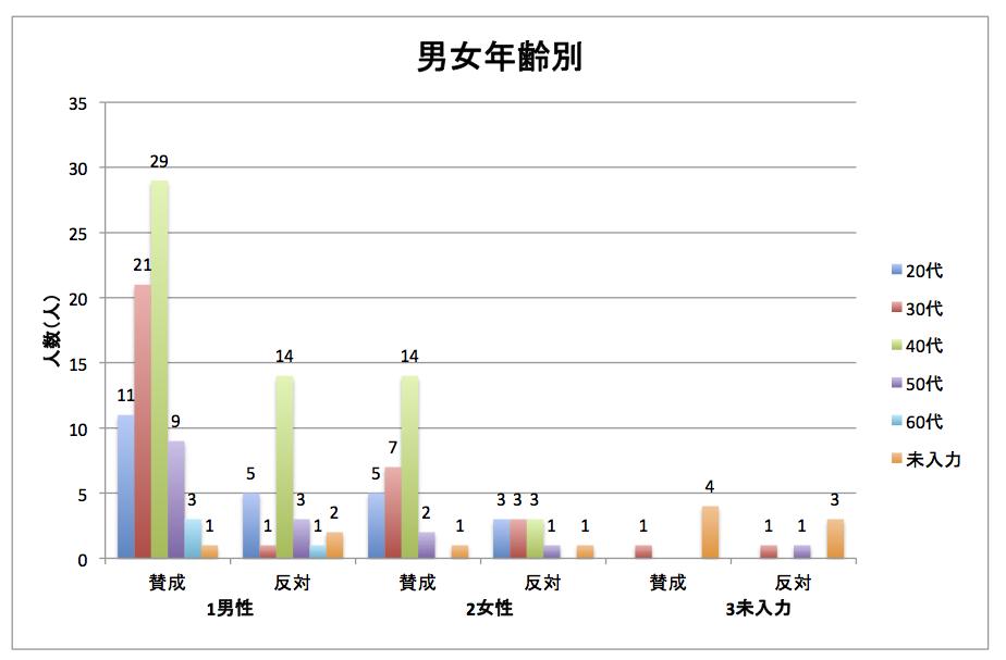 report (2) 男女年齢別
