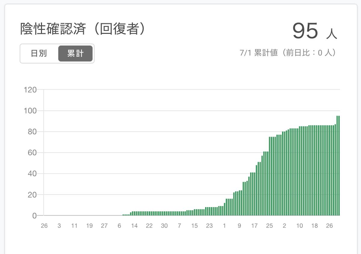 東 大阪 市 コロナ 感染 者 大阪 過去最多719人感染 「医療崩壊の可能性も」吉村知事