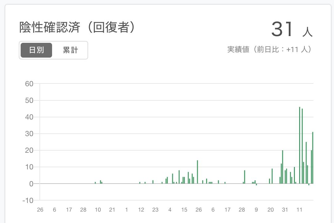 大阪 府 報道 発表 資料 コロナ