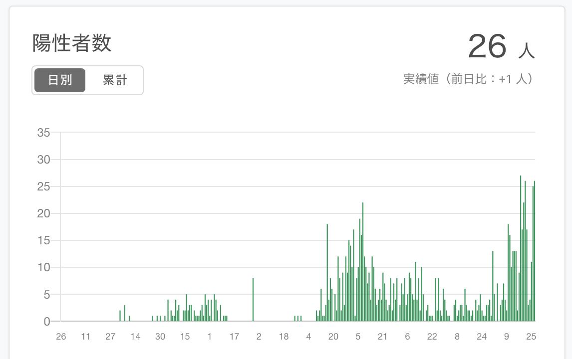 東 大阪 市 コロナ 感染 者 大阪市:新型コロナウイルス感染症への対応等について